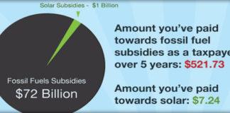 solar subsidies infographic