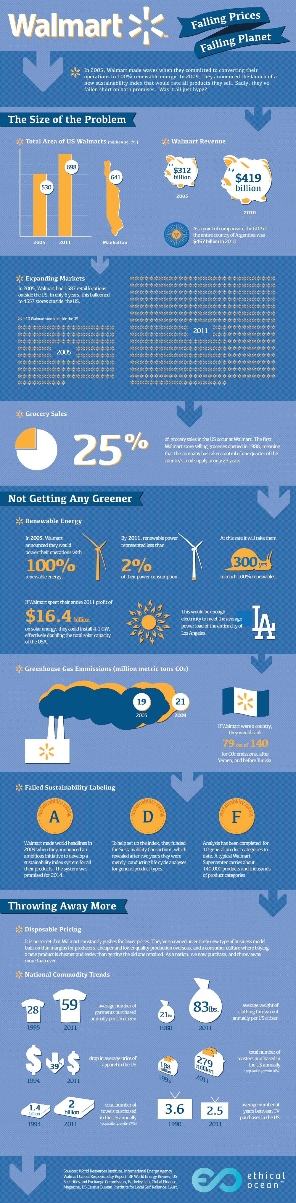 Walmart environmental initiatives infographic