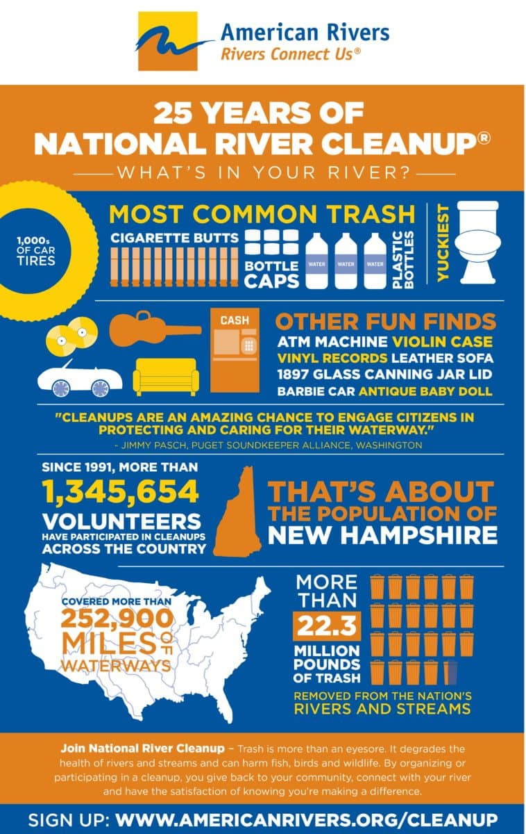 river cleanup infographic