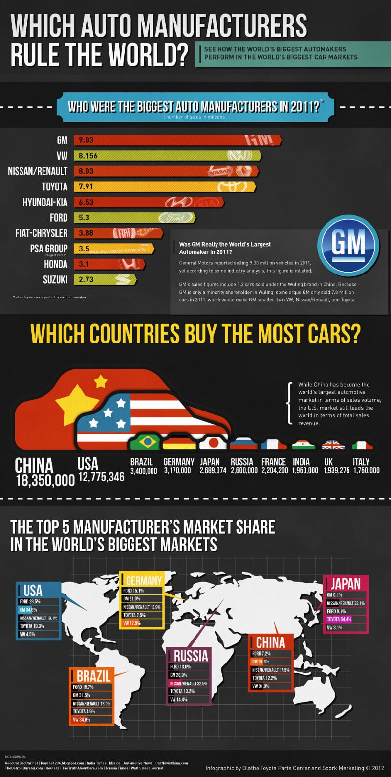 GM Car Sales 2011 Infographic