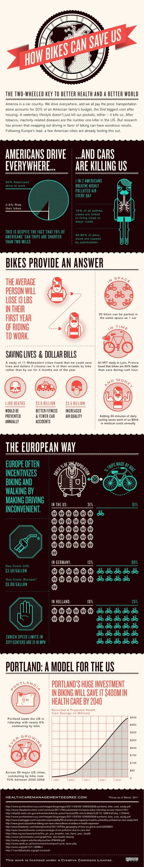 How bikes can save us infographic
