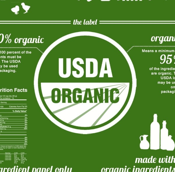 Eating Organic: but what does it mean? – Infographic