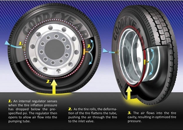 Goodyear: one of America's greenest companies