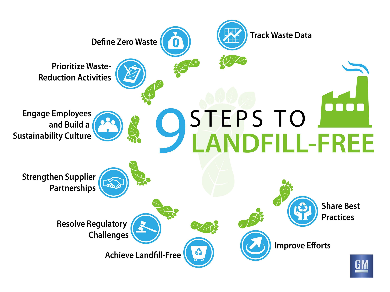 GM Landfill Free Steps