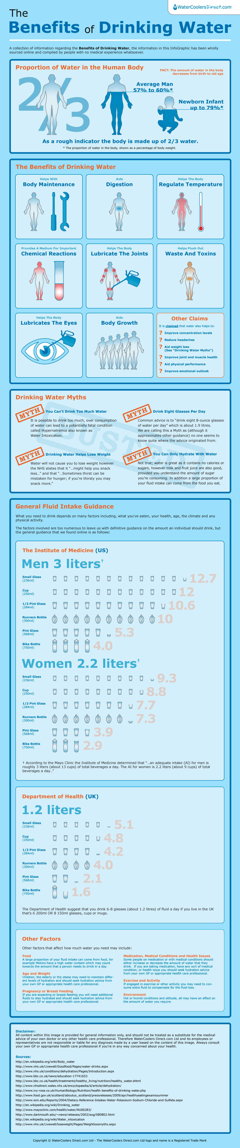 Benefits of Drinking Water - Infographic