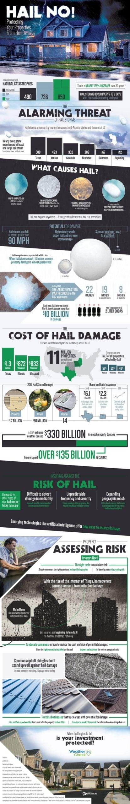 Hail Damage Infographic
