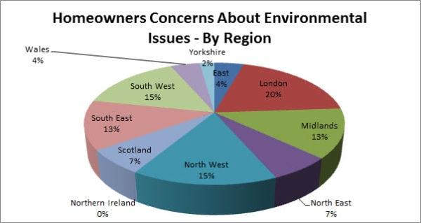 Homeowner's concerns by region