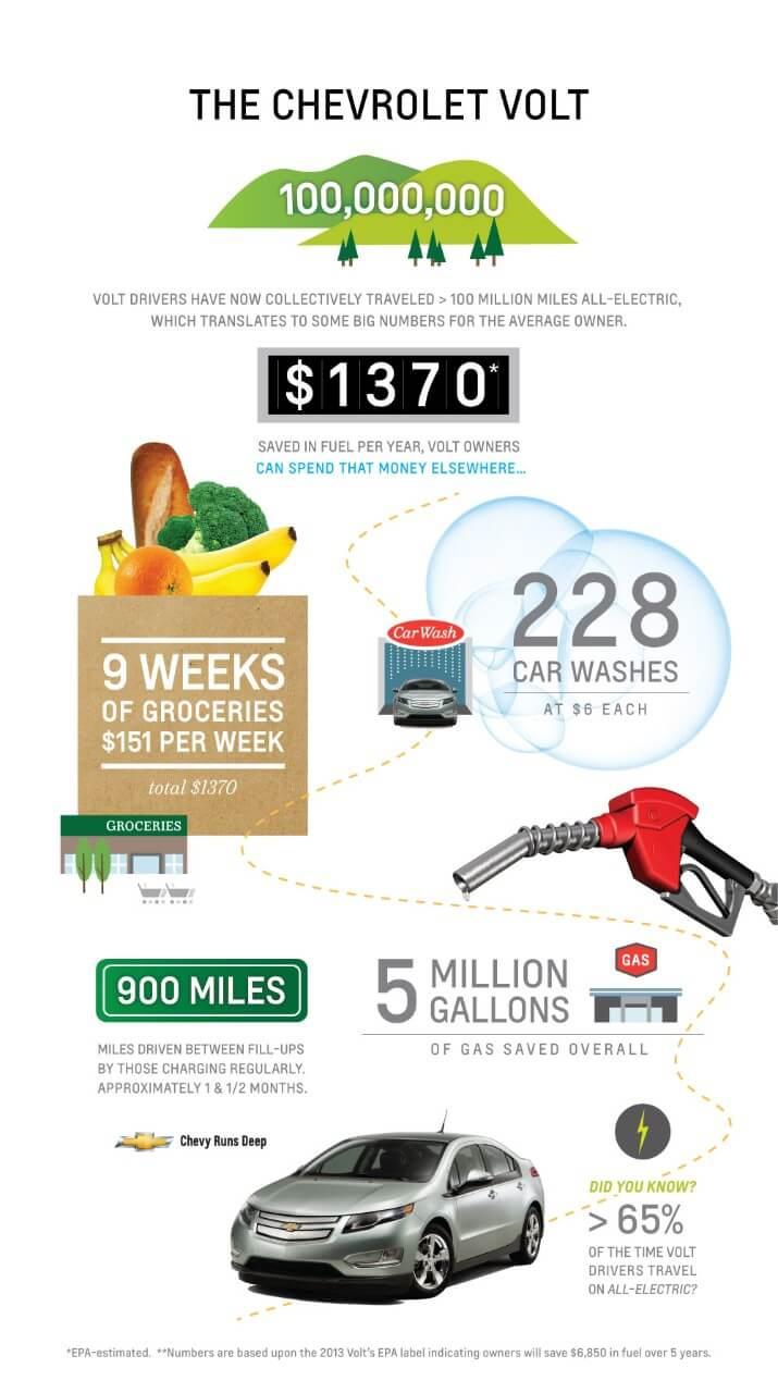 Chevrolet Volt infographic