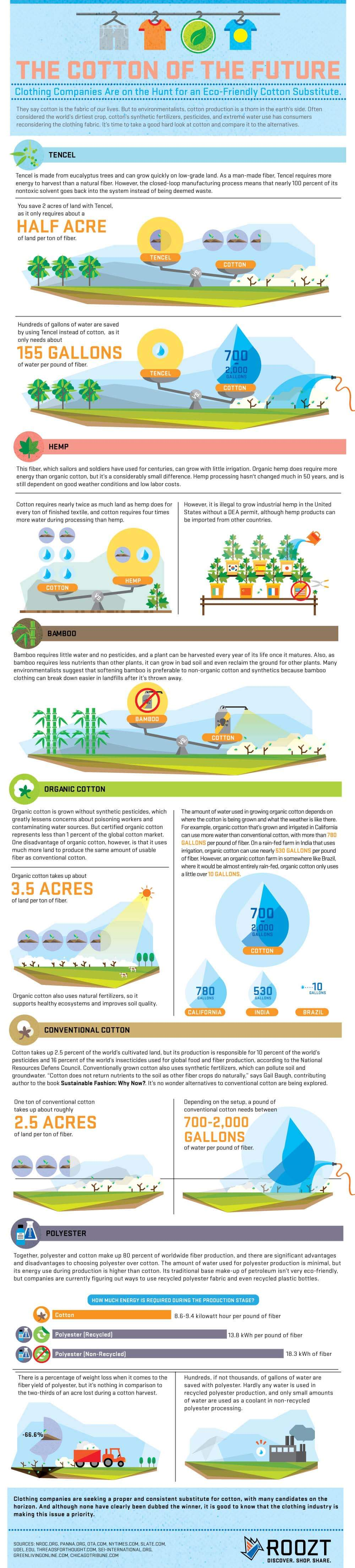 Cotton of the future infographic
