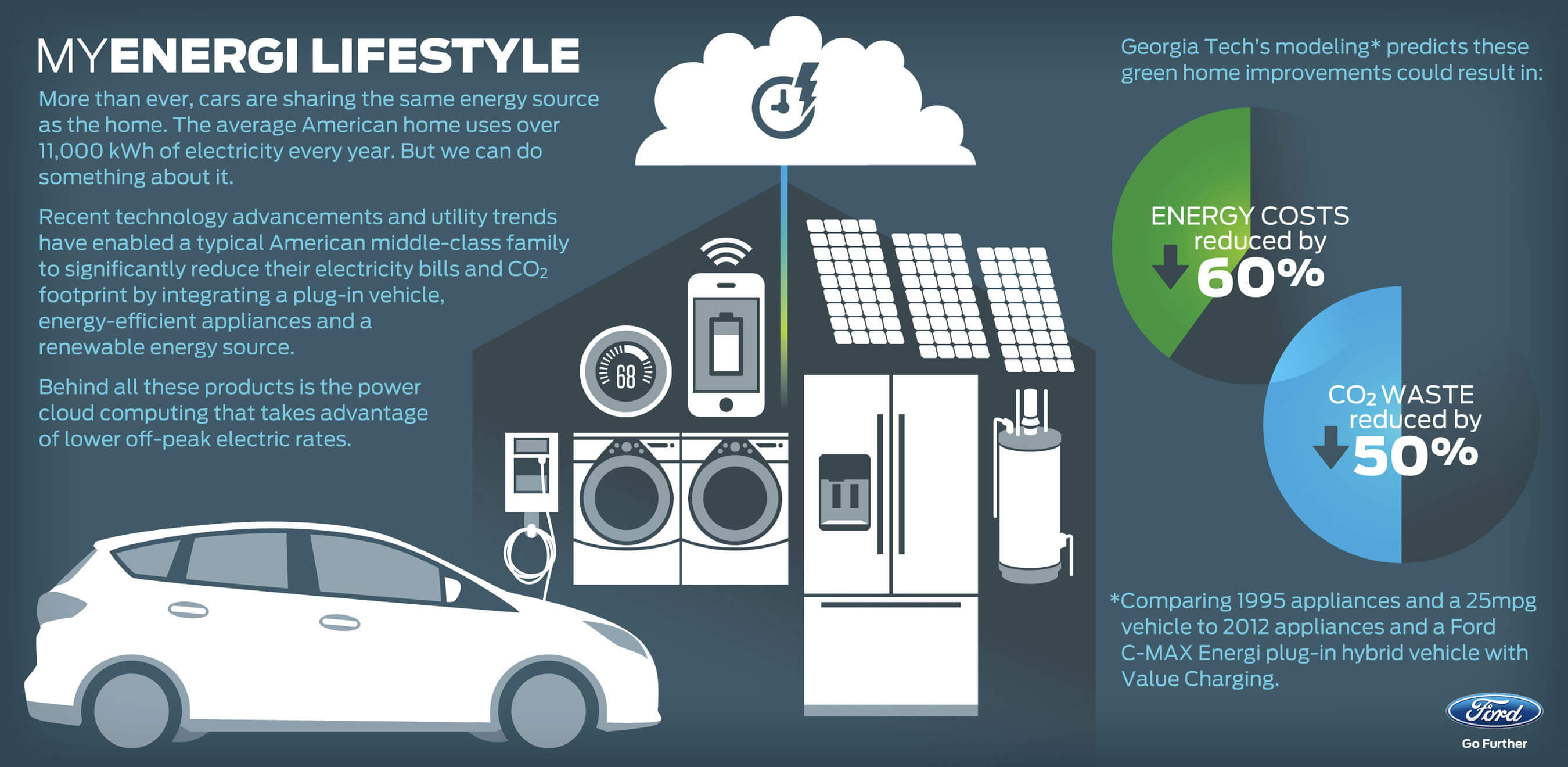 Ford's MyEnergi Lifestyle shows how plug-in vehicles can balance your home energy consumption