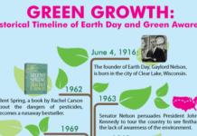 earth day green awareness