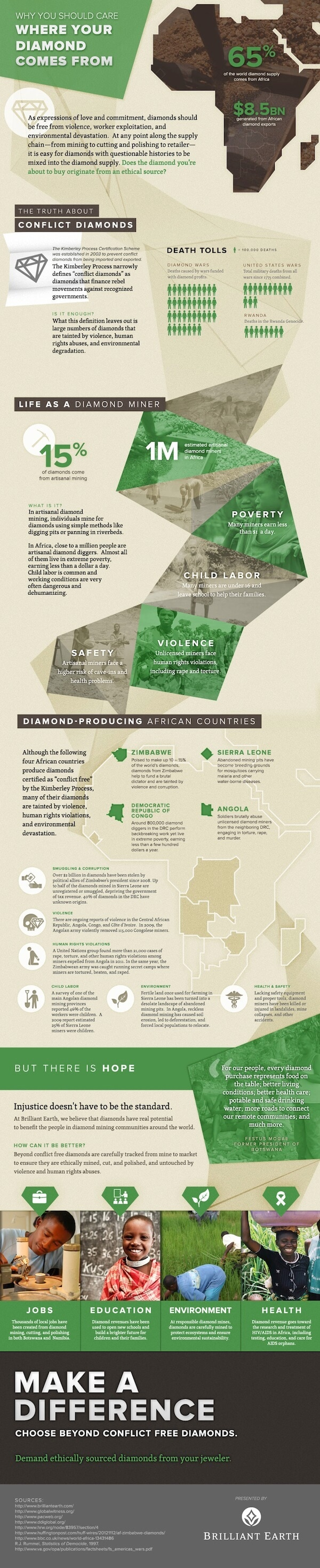 The Truth About Conflict Diamonds Infographic
