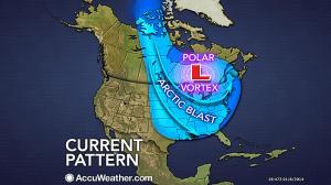 what is a polar vortex
