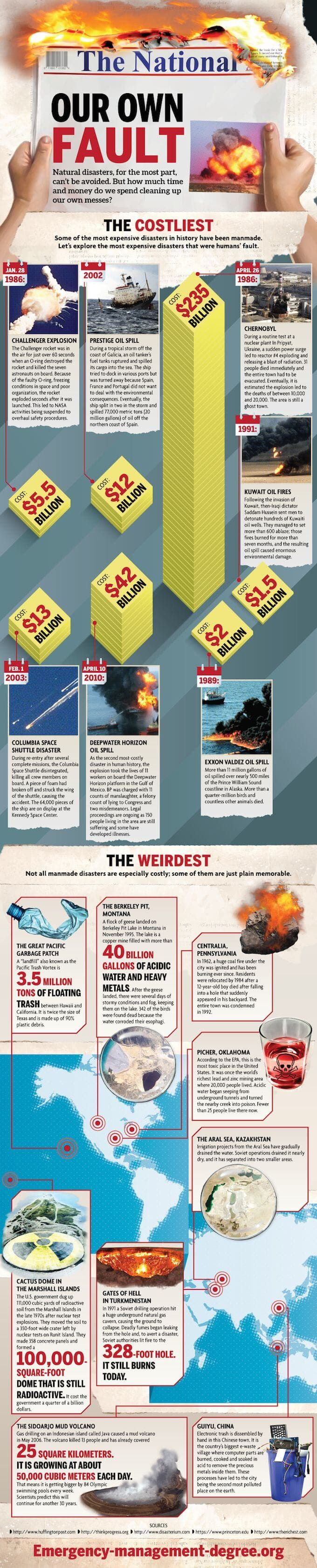 manmade disasters infographic
