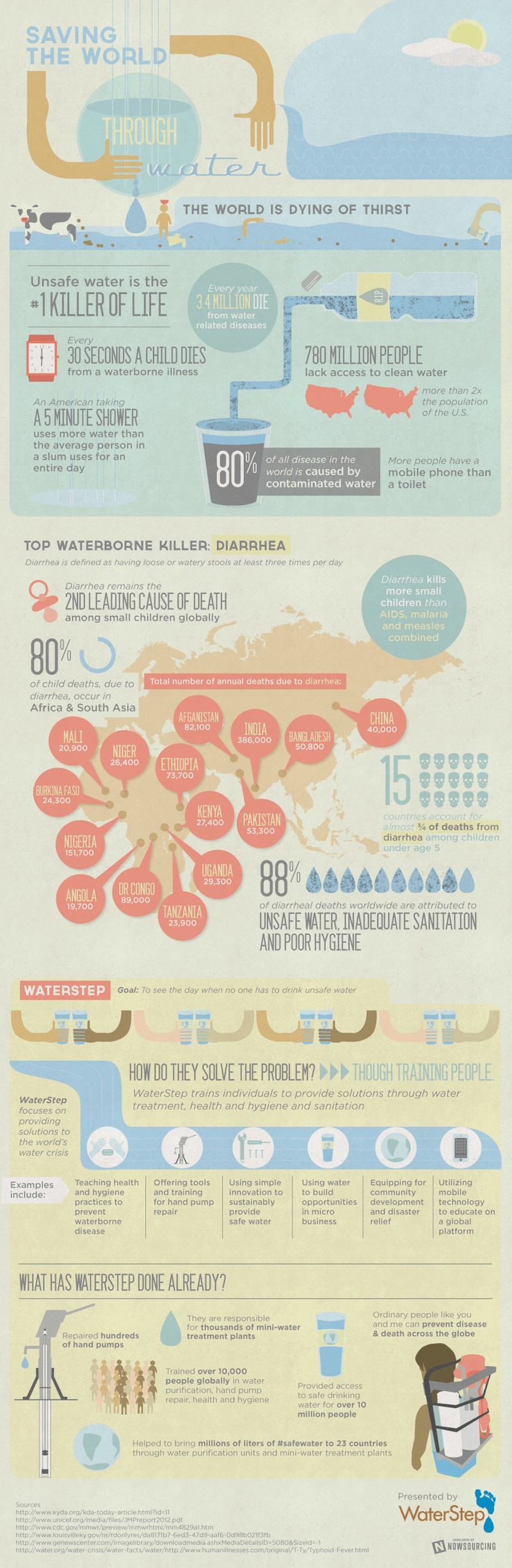 waterstep infographic