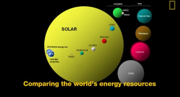 sun resources