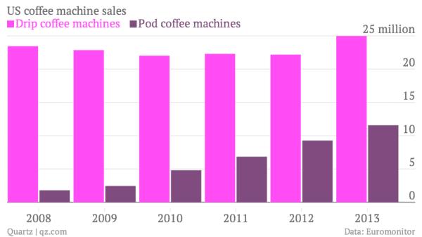 US Coffee Machine sales statistics