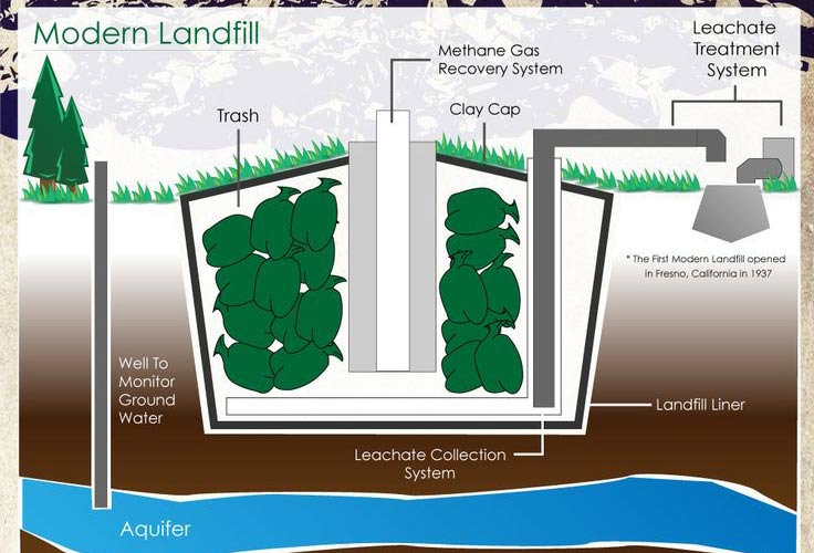 How A Modern Landfill Works Infographic Greener Ideal