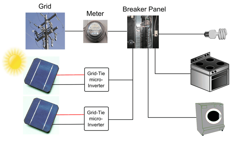 grid-tied residential solar PV system