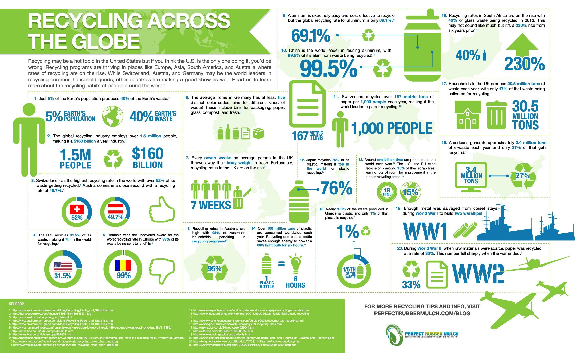 Recycling Across the Globe Infographic