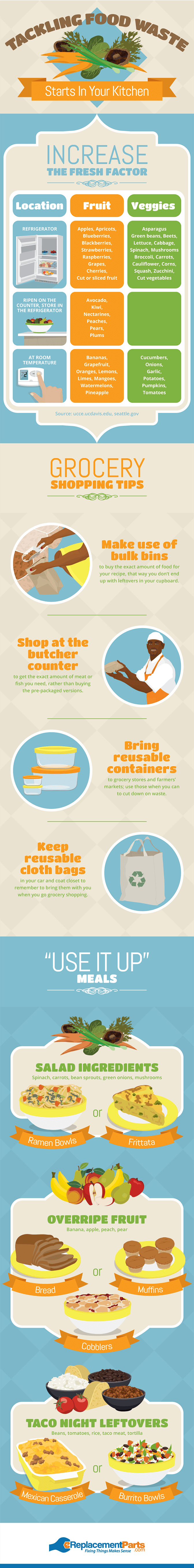 Preventing Food Waste Infographic