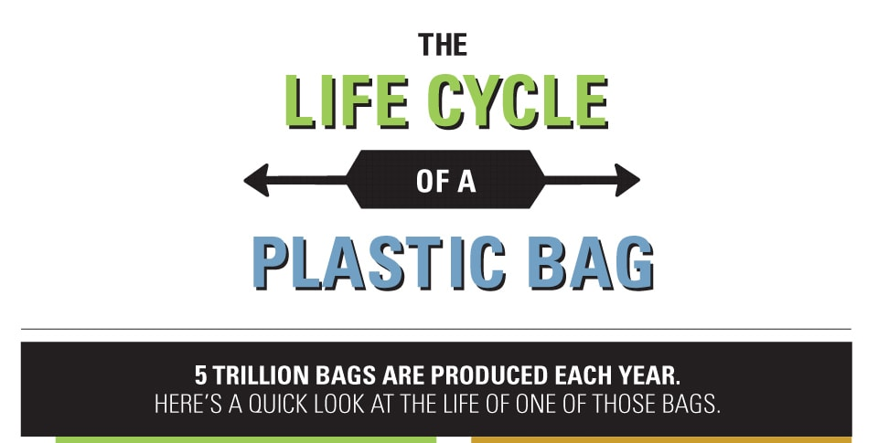 The Life Cycle Of A Plastic Bag Infographic Greener Ideal
