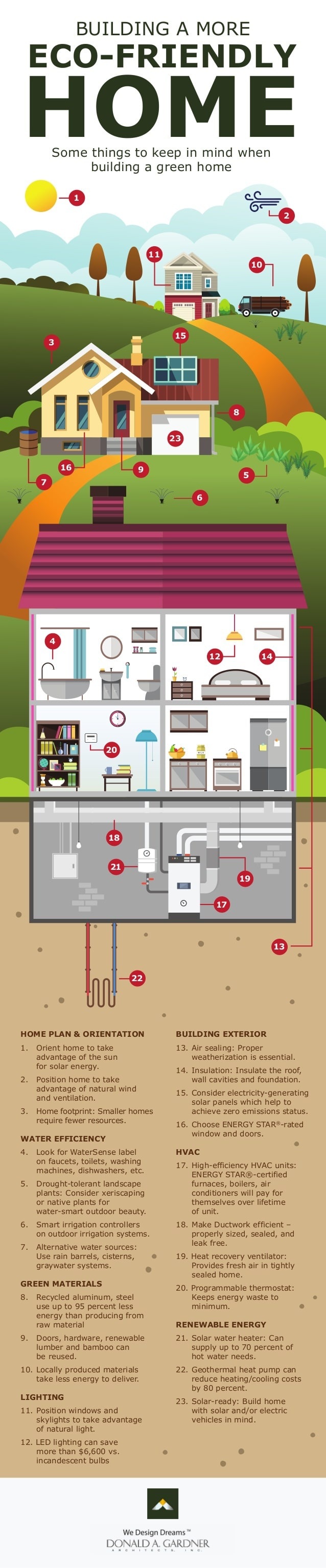 Building a More Eco-Friendly Home Infographic