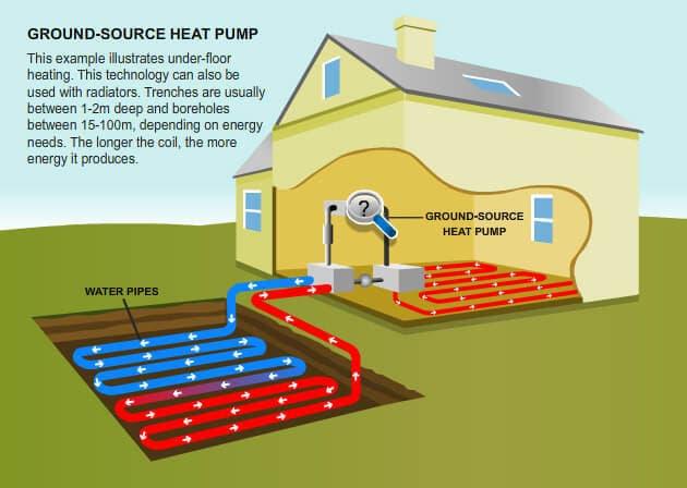 How ground source heat pumps work