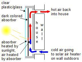 Solar air heating diagram