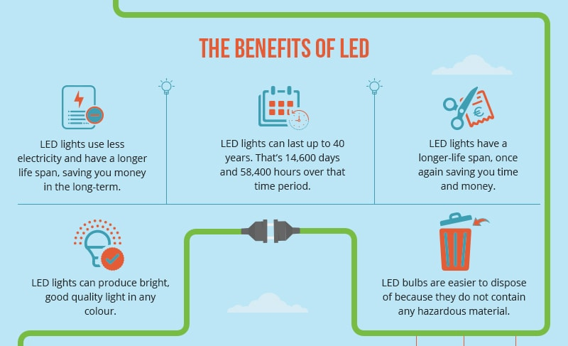 The Benefits of LED Lighting [Infographic] – Greener Ideal