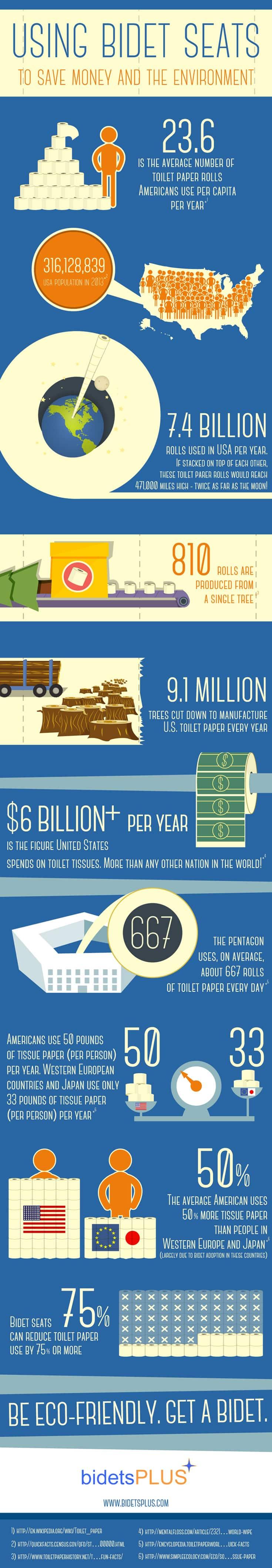 bidet seat infographic