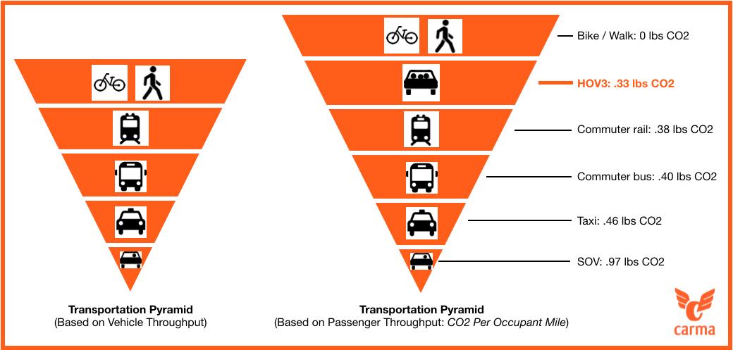Carma Carpool CO2 emissions pyramid