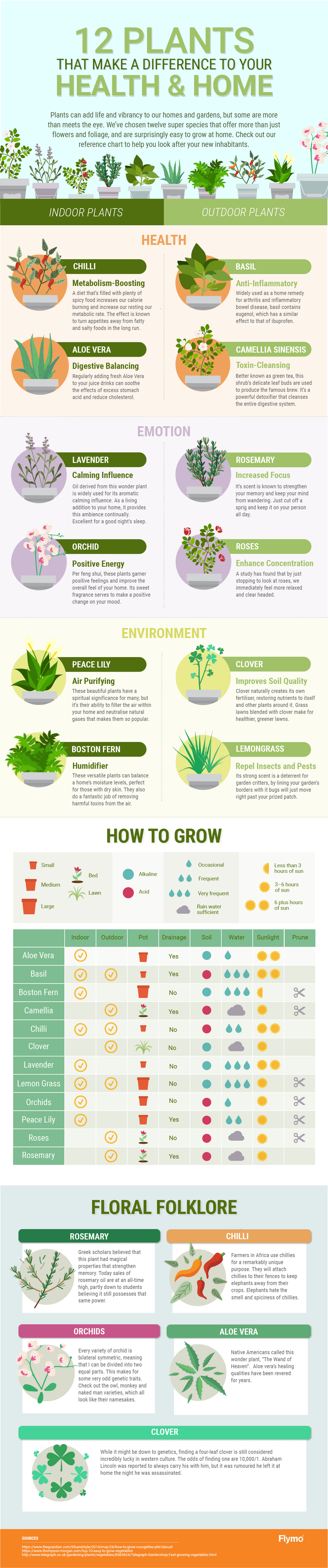 Plant-Cheat-Sheet