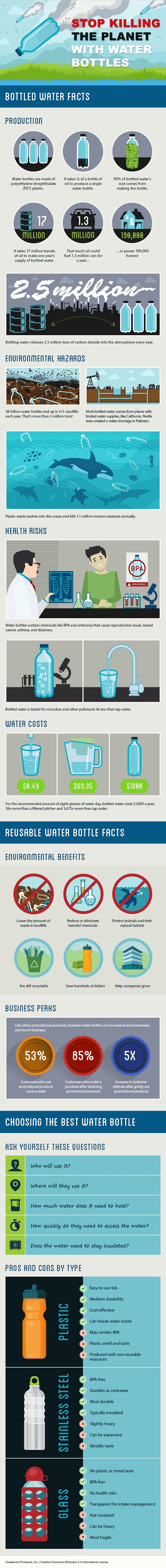 plastic water bottle pollution environmental effects infographic
