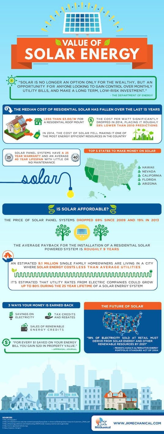 The value of solar energy infographic