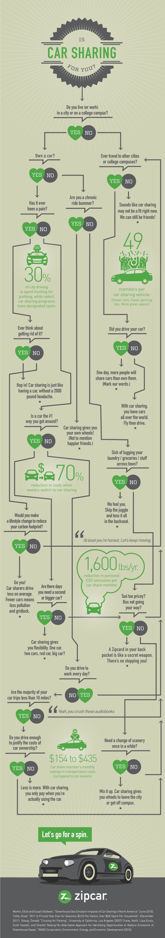 is car sharing for you? decision guide infographic