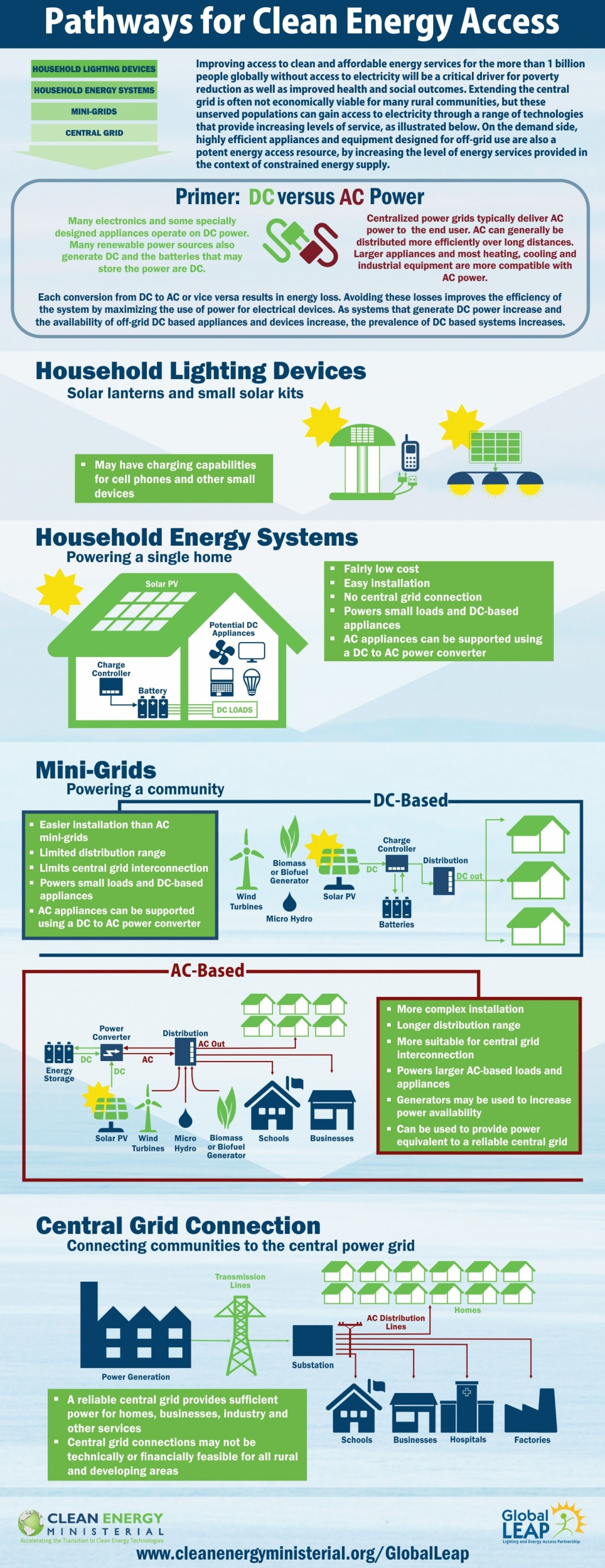 Pathways for clean energy access infographic
