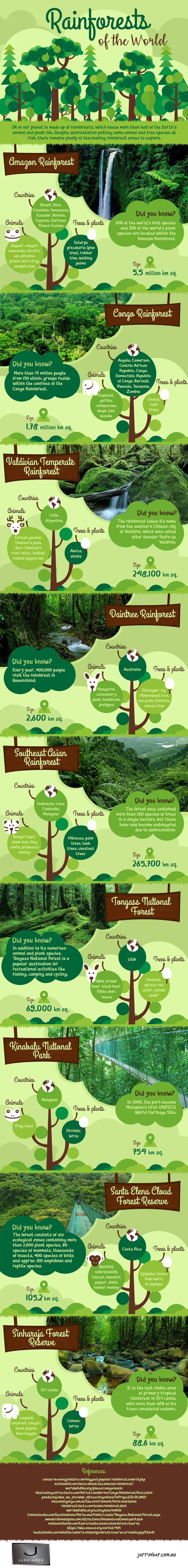 rainforests-world-infographic