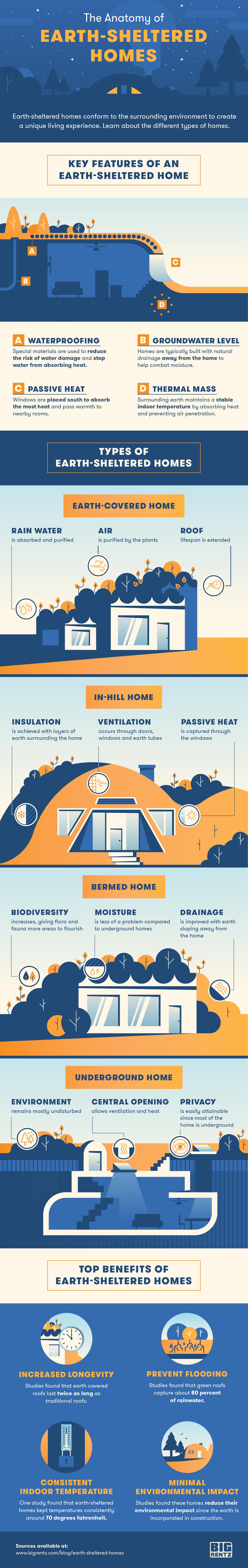 BR-Earth-Sheltered-Homes-IG1
