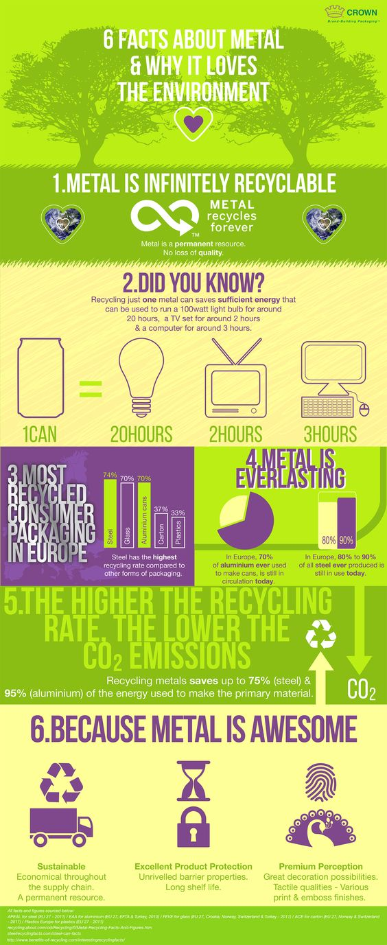 metal recycling infographic